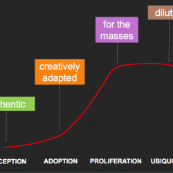 Where Is Your Brand in the Trend Lifecycle?